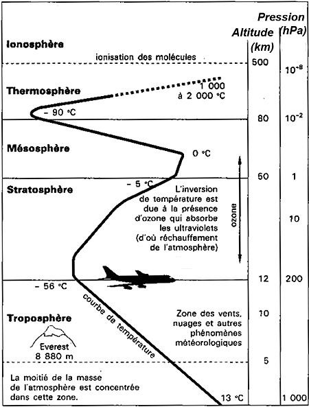 Atmosph re - Distance entre la terre et la couche d ozone ...